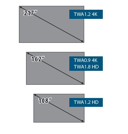 TWA Bundle display sizes