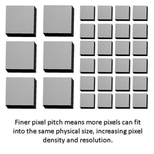 What Is Pixel Pitch And Why Does It Matter Planar