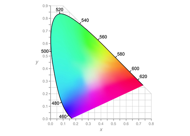 What do integrators need to know about wide color gamut displays and